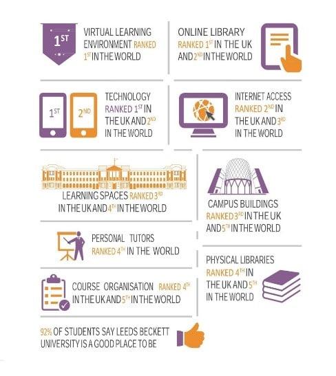 Thông tin Leeds Beckett University: ngành học, học phí, đánh giá 2